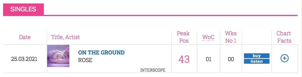 Ros%C3%A9 Official Singles Chart